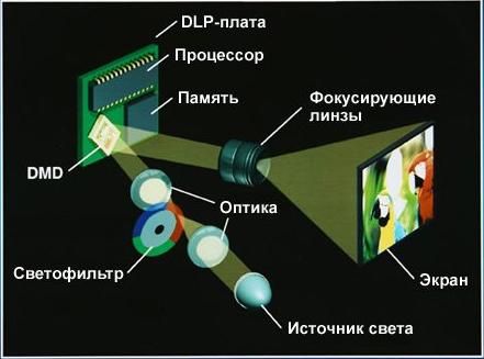 Одночиповый DLP-проектор