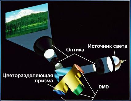 Трехчиповый DLP-проектор
