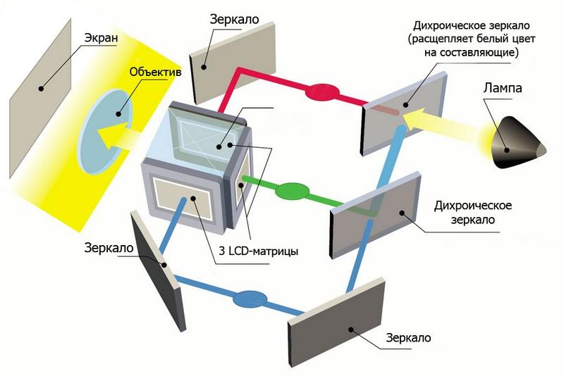 3LCD-проектор