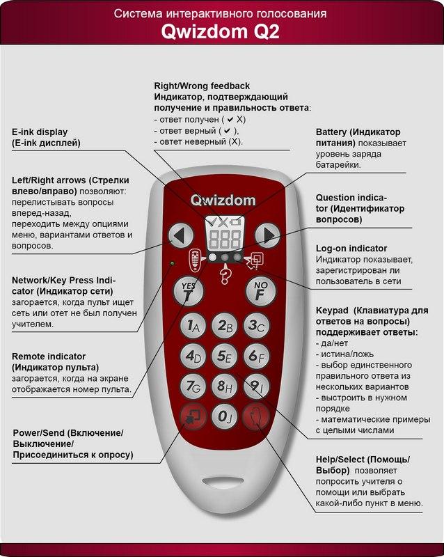 Пульт голосования для интерактивного опроса Qwizdom Q2