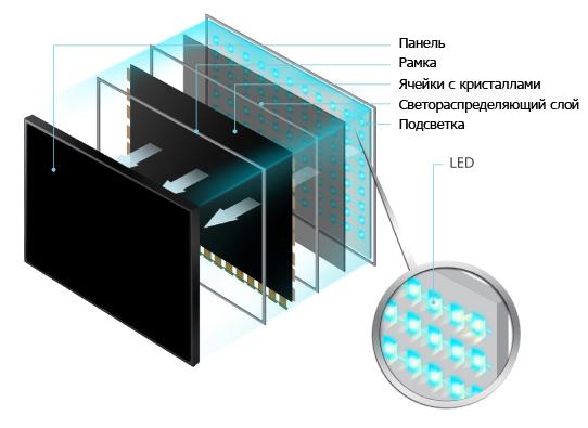 Все LED-экраны состоят из