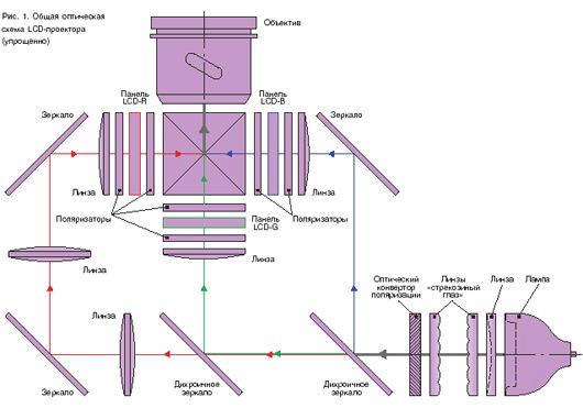 Оптическая схема LCD-проектора